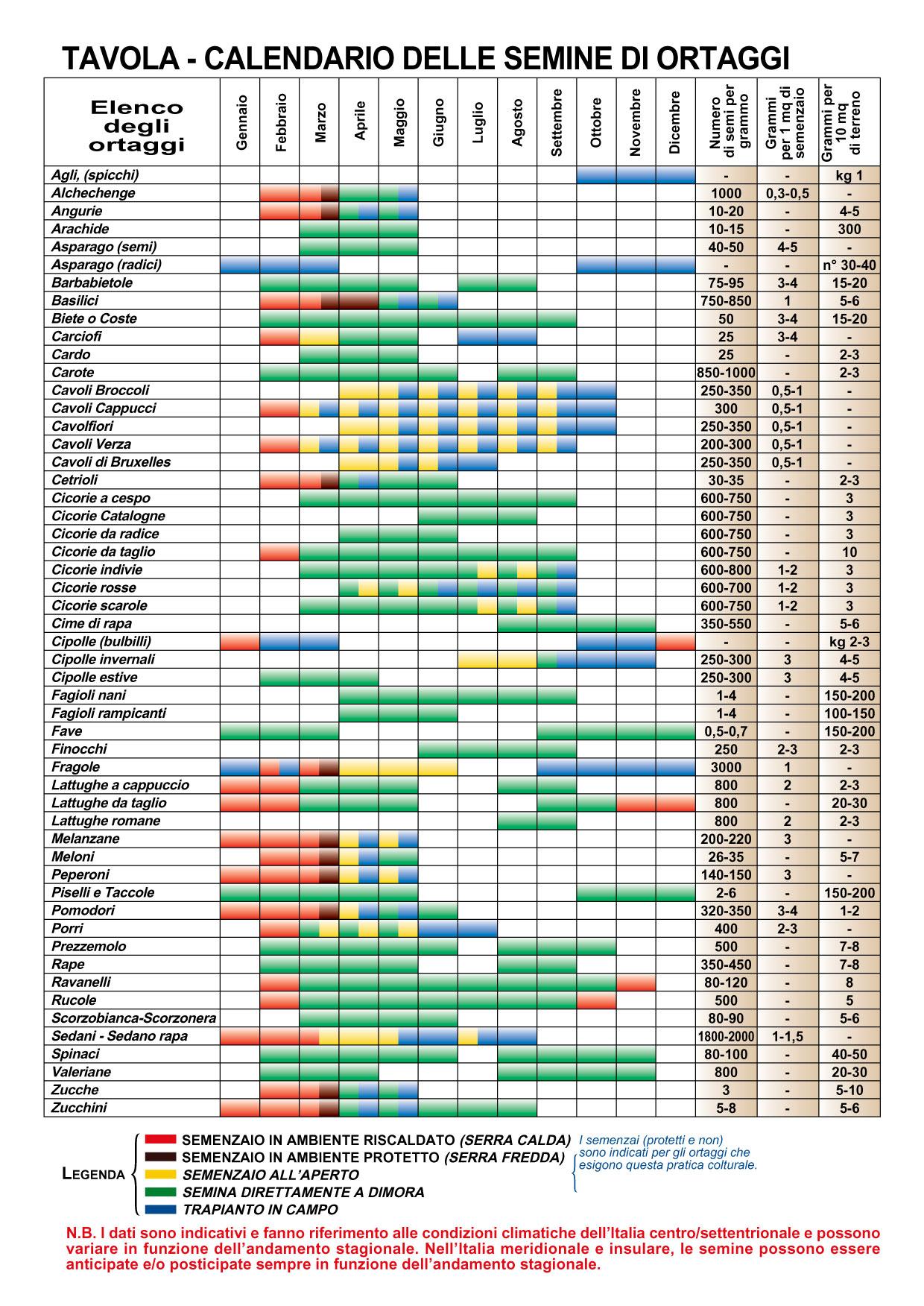 Calendario Di Semina.Calendario Semina Fiori Calendario 2020