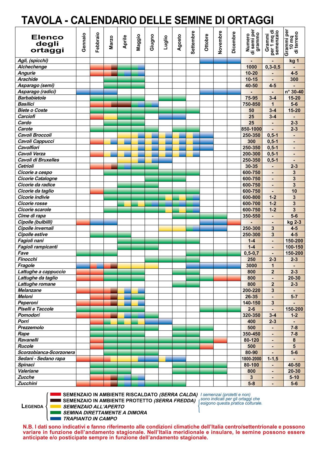 Fiori Da Piantare Nell Orto calendario semina: cosa piantare mese per mese